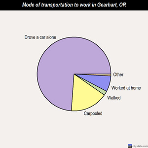Gearhart mode of transportation to work chart