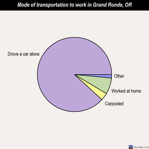 Grand Ronde mode of transportation to work chart