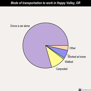 Happy Valley mode of transportation to work chart