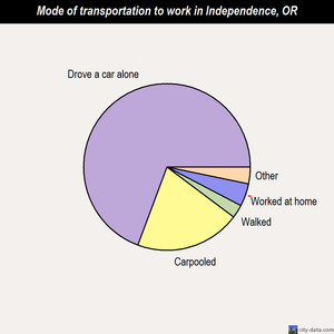 Independence mode of transportation to work chart
