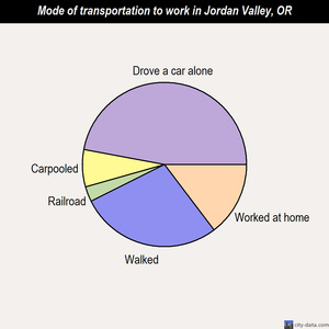 Jordan Valley mode of transportation to work chart