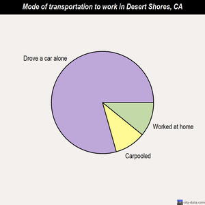 Desert Shores mode of transportation to work chart