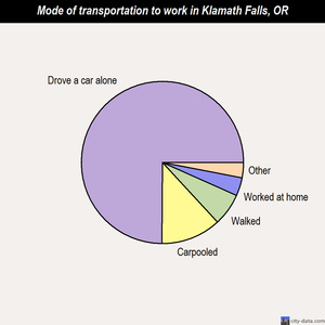 Klamath Falls mode of transportation to work chart