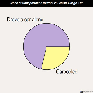Labish Village mode of transportation to work chart