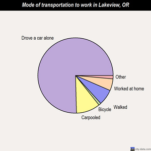 Lakeview mode of transportation to work chart