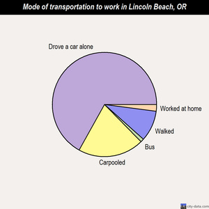 Lincoln Beach mode of transportation to work chart
