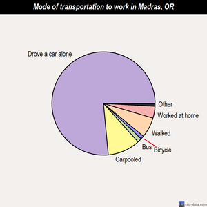 Madras mode of transportation to work chart