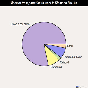 Diamond Bar mode of transportation to work chart