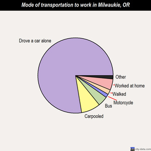 Milwaukie mode of transportation to work chart