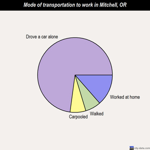 Mitchell mode of transportation to work chart