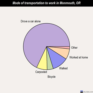 Monmouth mode of transportation to work chart