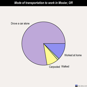 Mosier mode of transportation to work chart