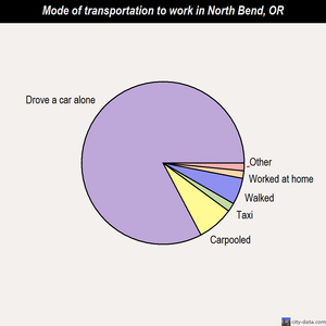 North Bend mode of transportation to work chart