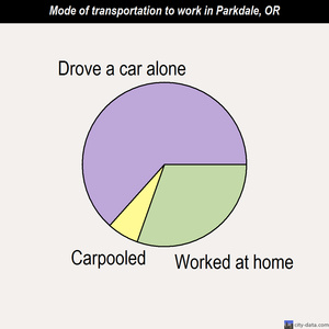 Parkdale mode of transportation to work chart