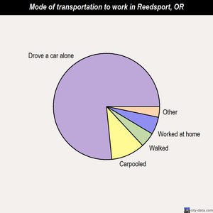 Reedsport mode of transportation to work chart