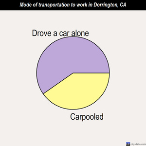 Dorrington mode of transportation to work chart