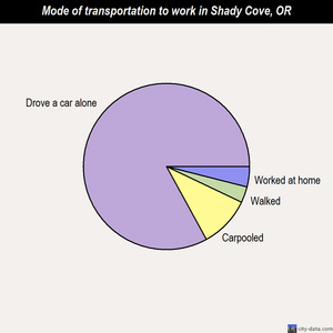 Shady Cove mode of transportation to work chart