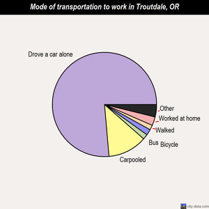 Troutdale mode of transportation to work chart