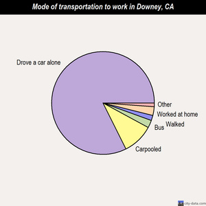 Downey mode of transportation to work chart