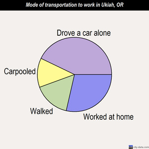 Ukiah mode of transportation to work chart