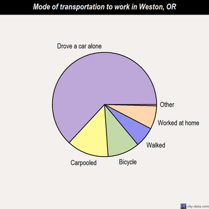 Weston mode of transportation to work chart