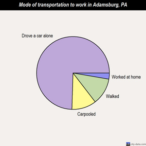 Adamsburg mode of transportation to work chart