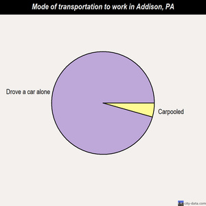 Addison mode of transportation to work chart