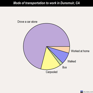 Dunsmuir mode of transportation to work chart