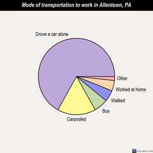 Allentown mode of transportation to work chart