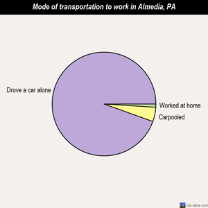 Almedia mode of transportation to work chart