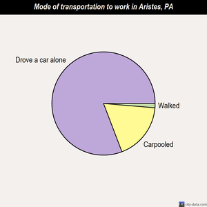 Aristes mode of transportation to work chart