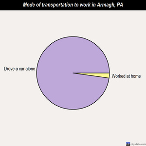Armagh mode of transportation to work chart
