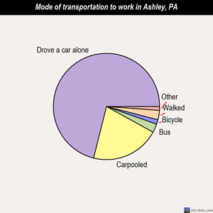 Ashley mode of transportation to work chart