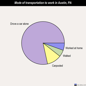Austin mode of transportation to work chart