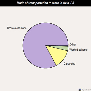 Avis mode of transportation to work chart