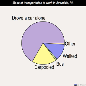 Avondale mode of transportation to work chart