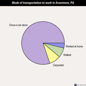Avonmore mode of transportation to work chart