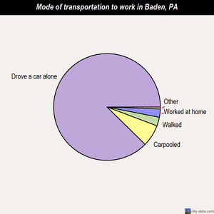 Baden mode of transportation to work chart