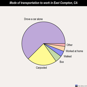 East Compton mode of transportation to work chart