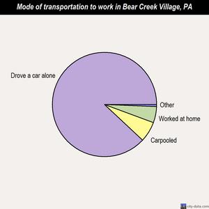 Bear Creek Village mode of transportation to work chart