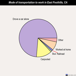 East Foothills mode of transportation to work chart