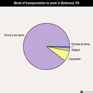 Bellwood mode of transportation to work chart