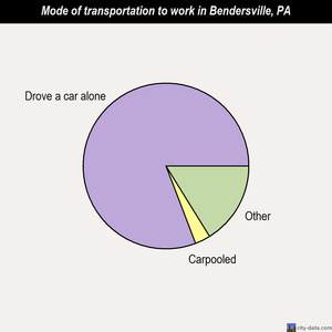 Bendersville mode of transportation to work chart