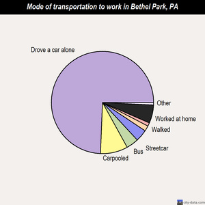 Bethel Park mode of transportation to work chart