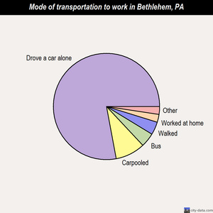 Bethlehem mode of transportation to work chart