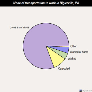 Biglerville mode of transportation to work chart