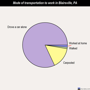 Blairsville mode of transportation to work chart