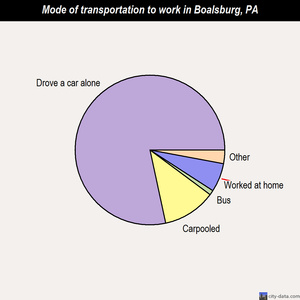 Boalsburg mode of transportation to work chart