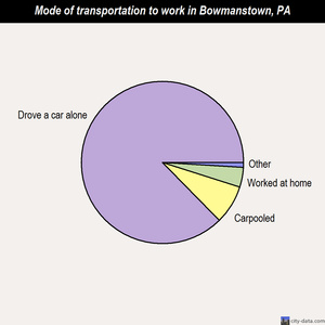 Bowmanstown mode of transportation to work chart