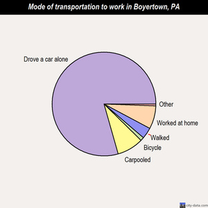 Boyertown mode of transportation to work chart